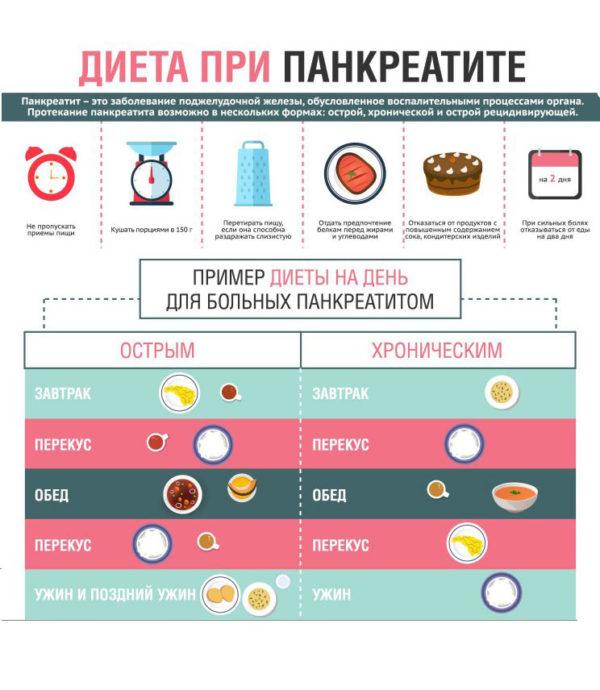 диета при холецистите и панкреатите и гепатите