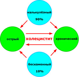 алт и аст при хроническом холецистите