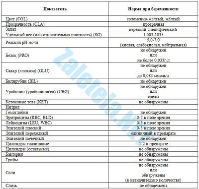 биохимические анализы при мочекаменной болезни