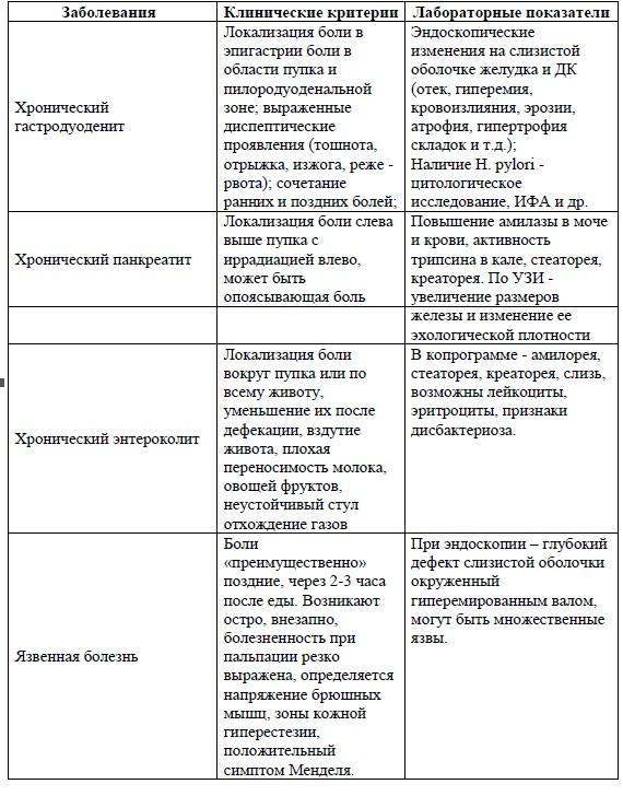 клинические рекомендации по холециститу у детей